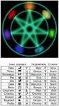 Связь самоцвета и планет гороскопа