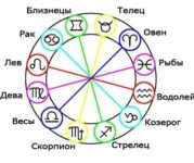 Противостоящие знаки Зодиака : тёмное родство