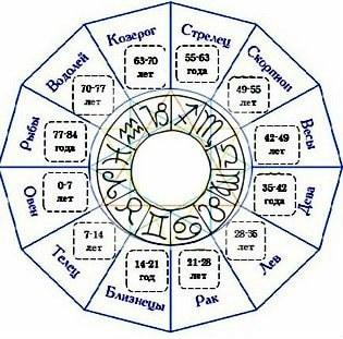 О возрастных циклах по знакам Зодиака