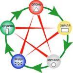 О стихиях (элементах) китайской астрологии
