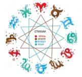 О стихиях в астрологии