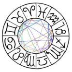 Если бы знаки Зодиака могли бы стать другими знаками, то вот кем